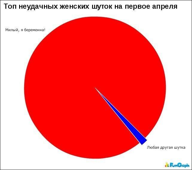 Прикольные графики графики, жизнь, юмор
