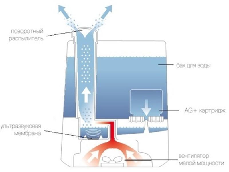 Ультразвуковое распыление воды своими руками 37
