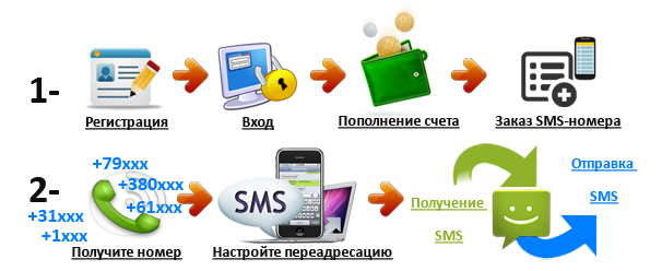 Виртуальные номер мобильного