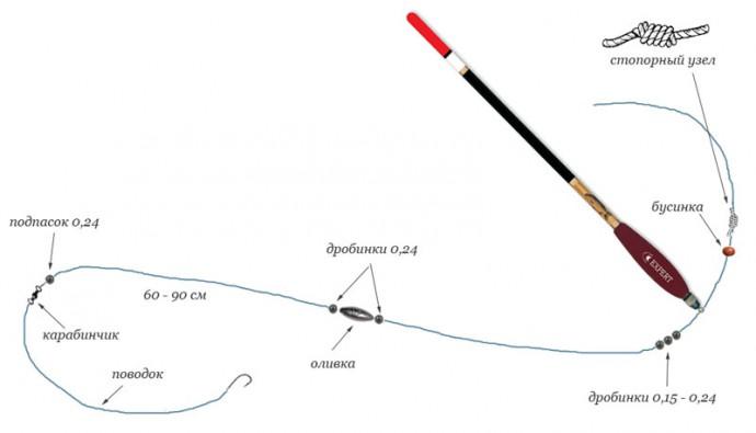 Рыбалка как правильно сделать