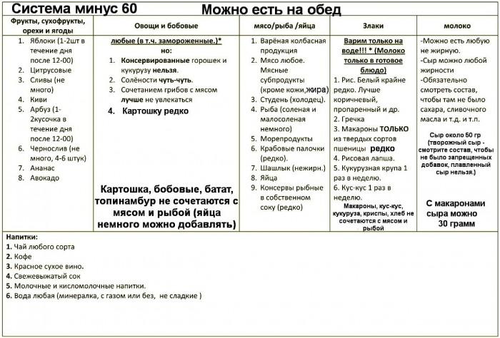 Рецепты по системе минус 60 с фото