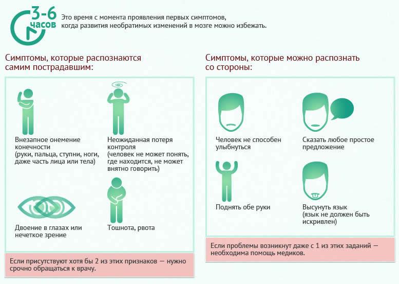 Транзиторная ишемическая атака (ТИА): причины