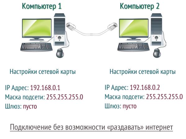 Как сделать сетевое подключение между двумя компьютерами