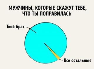Забавная инфографика про отношения братьев и сестёр