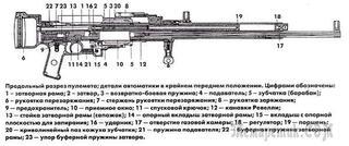 Авиационные пулеметы 7,62мм ШКАС, 12,7 ШВАК, пушки 20 мм ШВАК.