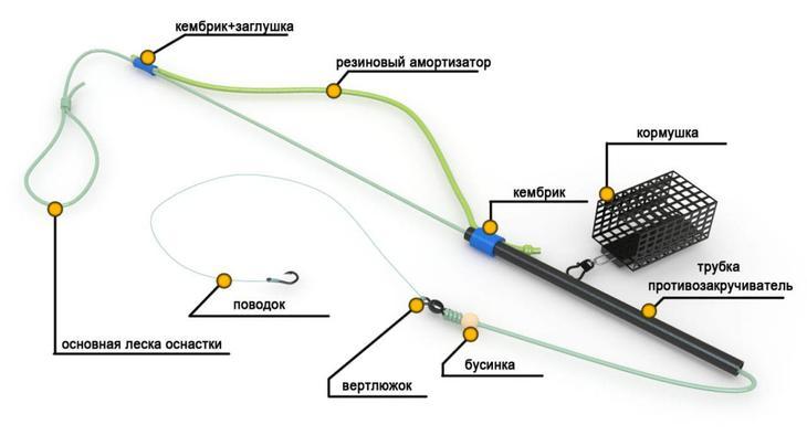 Как правильно сделать оснастку фидера - Status-style.ru