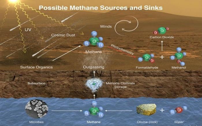 Метан на Марсе.