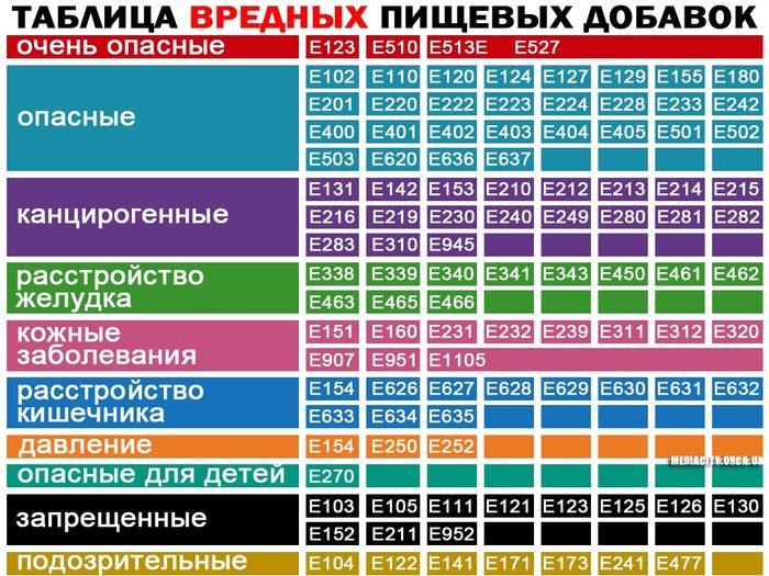 таблица вредных добавок