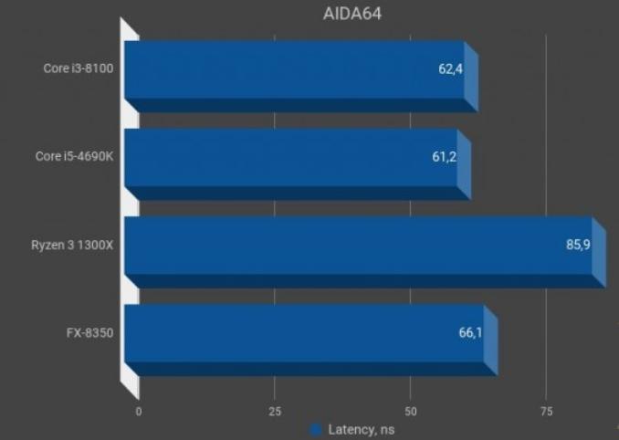 Рис. 8 – AIDA64, задержка
