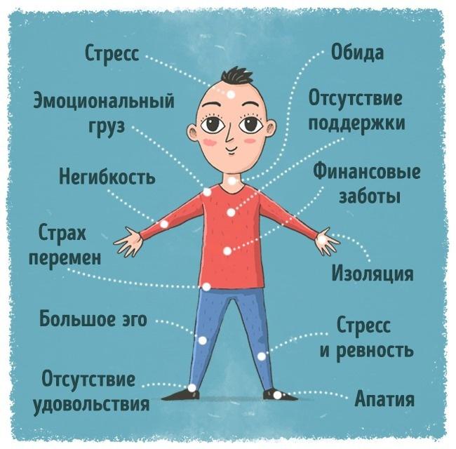 Причины и лечение мозговых спазмов