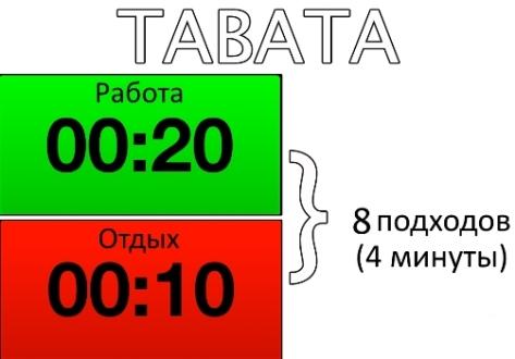 Табата-тренировка