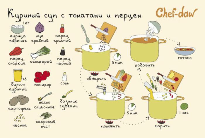 Куриный суп с помидорами и сладким перцем.