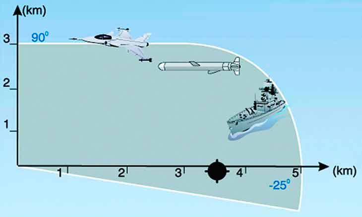 30-мм корабельная двухавтоматная артиллерийская установка АК-630М-2 «Дуэт» Армия и флот
