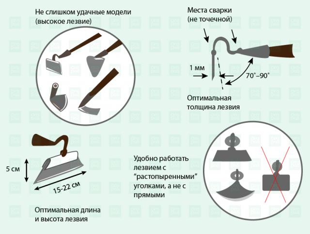 Как устроена тяпка разные формы