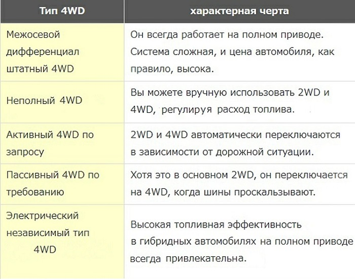 Особенности 4WD/ Фото: 221616.com
