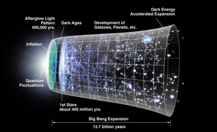 Теория «Виртуальной частицы».