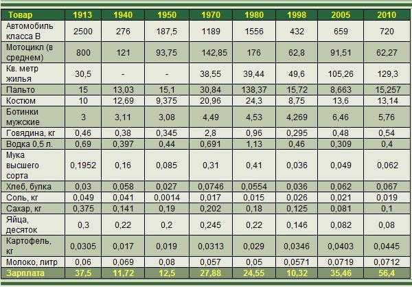 Image 2 Стоимость продуктов при царской России, СССР и в наши дни