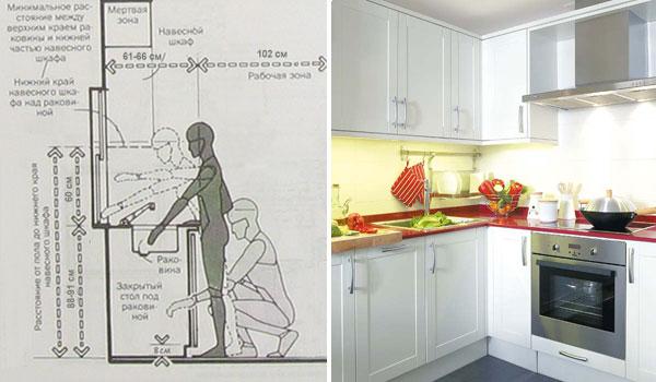 Оптимальное место для раковины на кухне