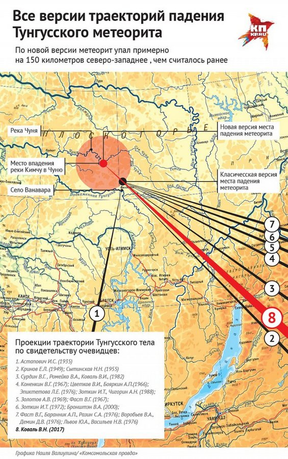За Тунгусским метеоритом охотились не там
