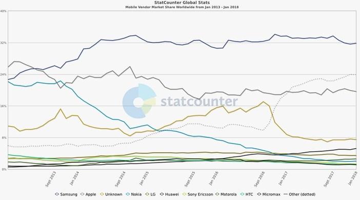 Рейтинг производителей смартфонов по 2018 год