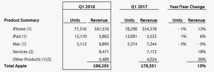 Результаты Apple за первый квартал 2018