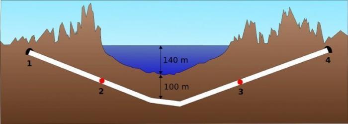 240 метров история, пещеры, скважины., факты, шахты