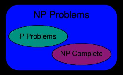 Диаграмма классов сложности при условии P ≠ NP / ©wikipedia