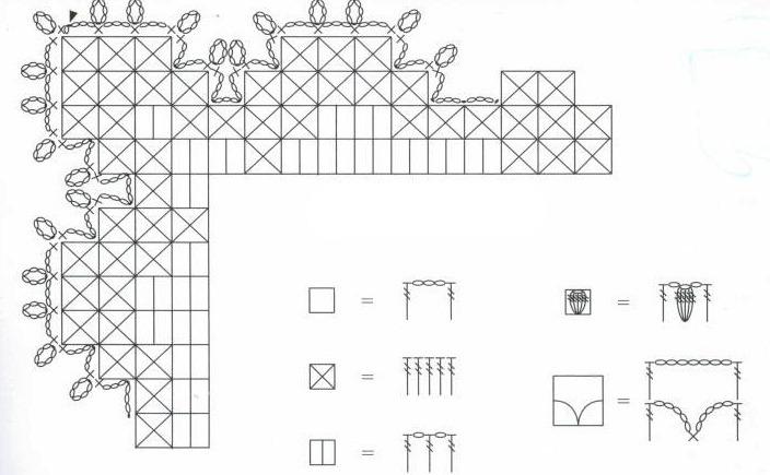 Схема обвязки к салфетке в технике филейного вязания крючком