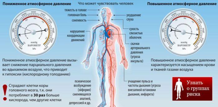 Изображение - Влияние давления на организм человека fullsize