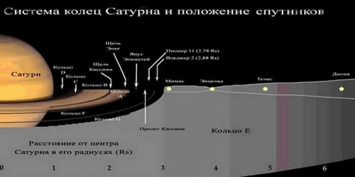 Кольца Сатурна от 10 до 90 метров толщиной.