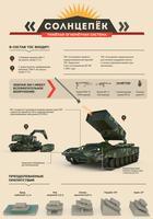 Тяжёлая огнемётная система «Солнцепёк». Инфографика