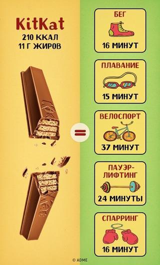 Сколько нужно тренироваться, чтобы отработать наши любимые сладости