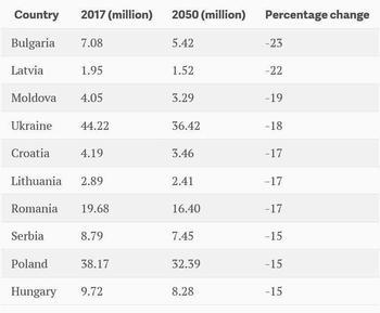 Самыми вымирающими странами в мире оказались взявшие курс на ЕС