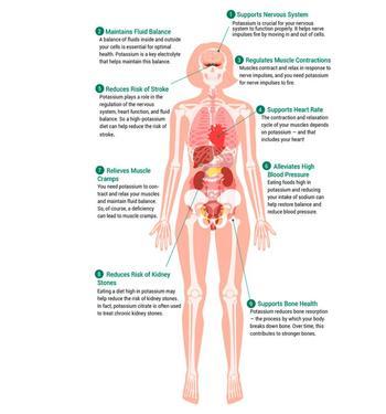 Симптомы дефицита калия в организме