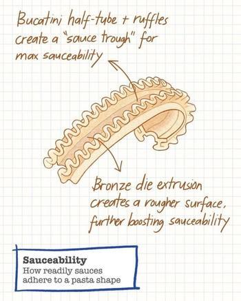 Изобретатель придумал идеальную форму... для макарон