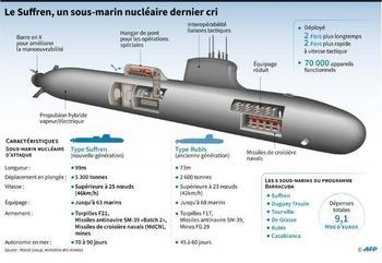 Новая французская субмарина «Барракуда»