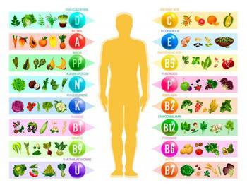 Как правильно принимать витамины