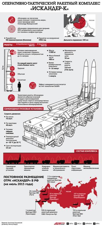 Оперативно–тактический ракетный комплекс «Искандер». Инфографика