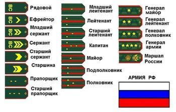 Звания в армии России: от рядового до генерала