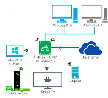 Домашний медиасервер для Windows — как скачать и настроить
