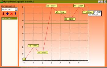 График судьбы по дате рождения: нумерология и методики расчета