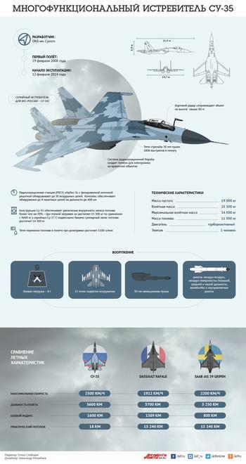 Многофункциональный истребитель Су-35. Инфографика