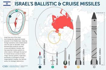 Израильские баллистические ракеты начали угрожать России
