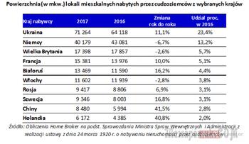 Великое переселение. Украинцы скупают дома и квартиры в Польше