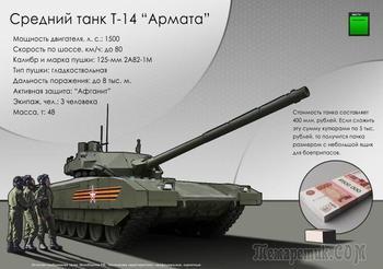 Топ-10 самых дорогих танков