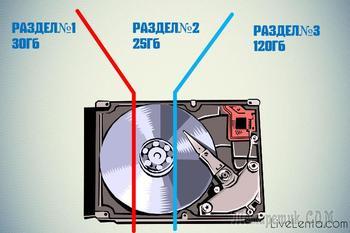Как разбить жесткий диск на разделы — подробная инструкция