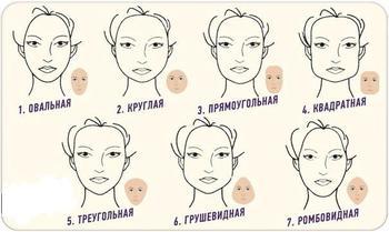 Тест: о чем может рассказать ваша форма лица