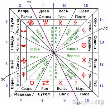 Сварожий кругъ—это есть Небесный Путь, по которому движется Ярило-Солнце