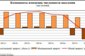 Росстат сообщил о растущих темпах вымирания России