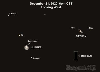 В декабре Юпитер и Сатурн почти сольются на ночном небе